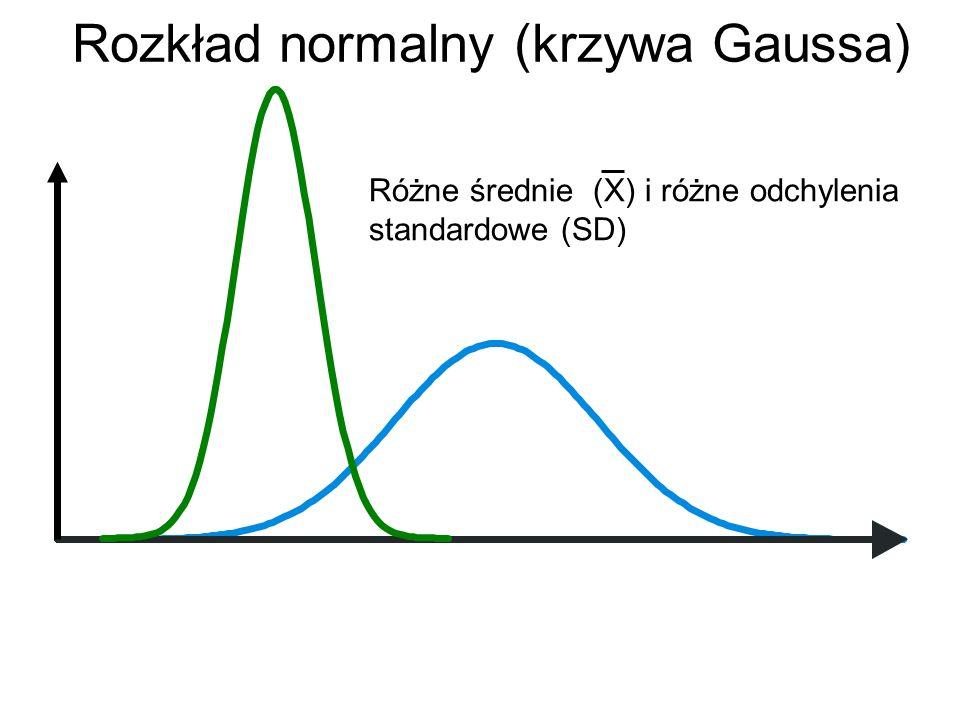 Rozkład normalny (krzywa Gaussa)