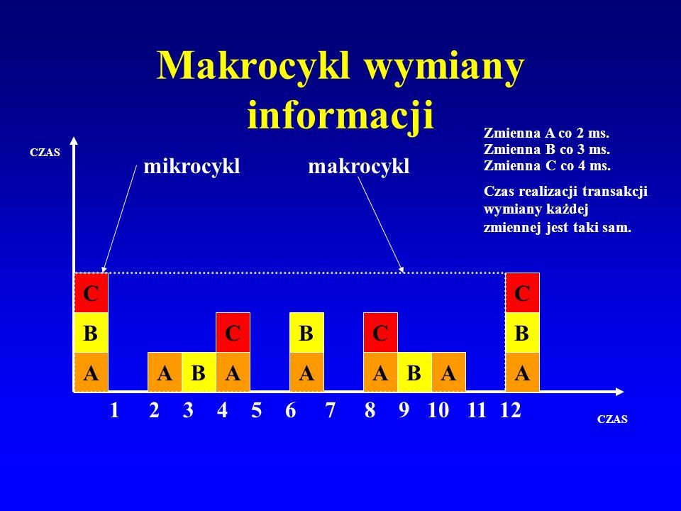 Makrocykl wymiany informacji
