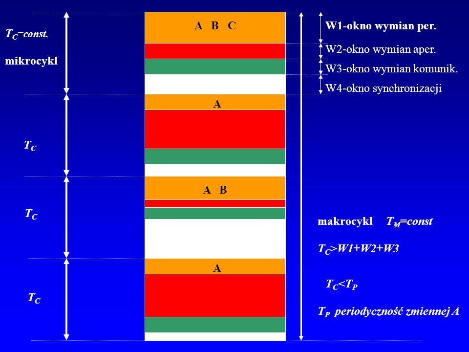 A B C W1-okno wymian per. TC=const. W2-okno wymian aper. mikrocykl. W3-okno wymian komunik.