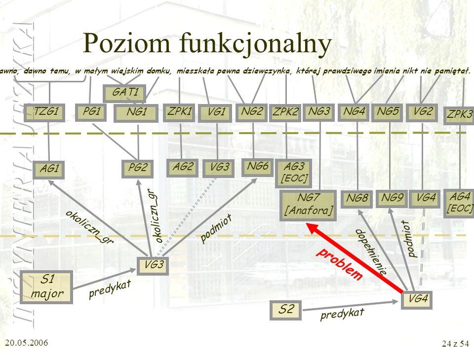 Poziom funkcjonalny problem S1 major S2 TZG1 PG1 GAT1 NG1 ZPK1 VG1 NG2