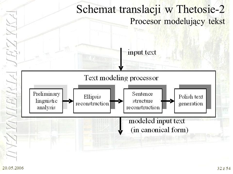 Schemat translacji w Thetosie-2 Procesor modelujący tekst
