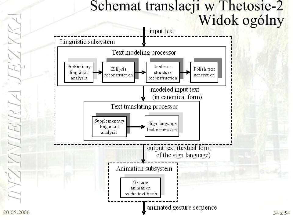 Schemat translacji w Thetosie-2 Widok ogólny