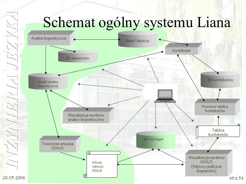 Schemat ogólny systemu Liana