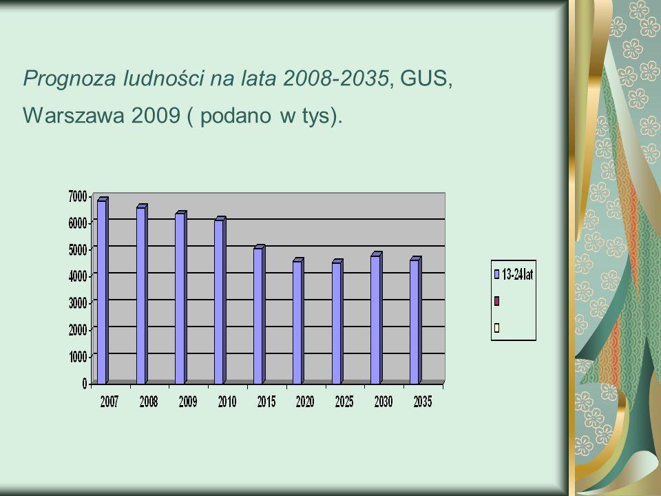 Prognoza ludności na lata 2008-2035, GUS, Warszawa 2009 ( podano w tys).