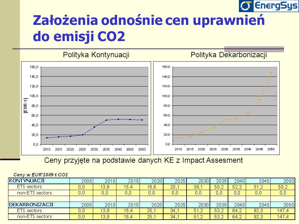 Założenia odnośnie cen uprawnień do emisji CO2