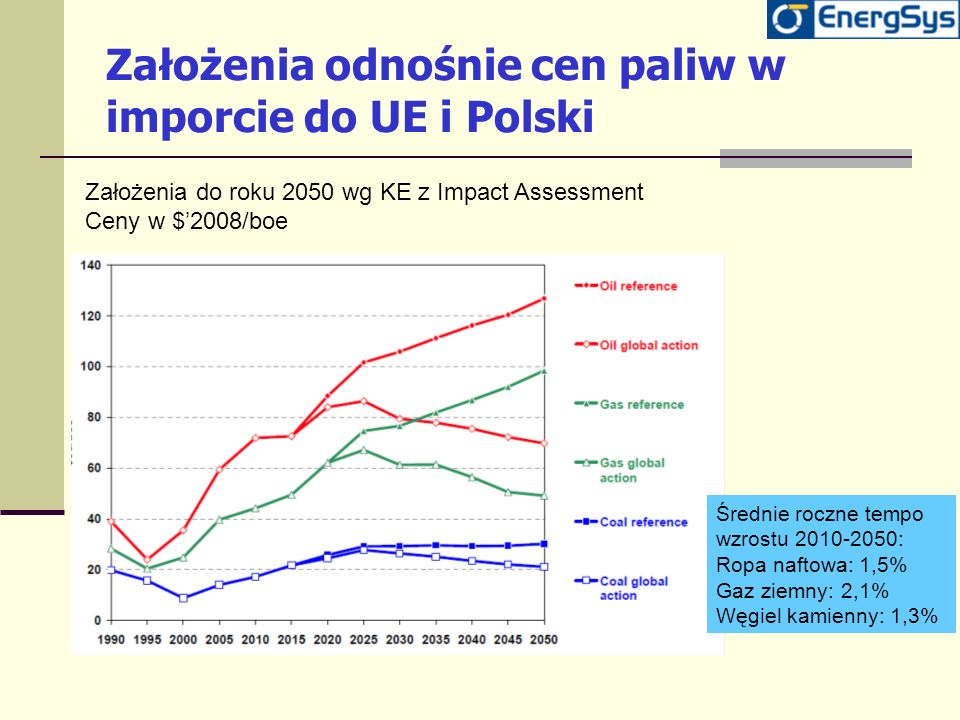 Założenia odnośnie cen paliw w imporcie do UE i Polski