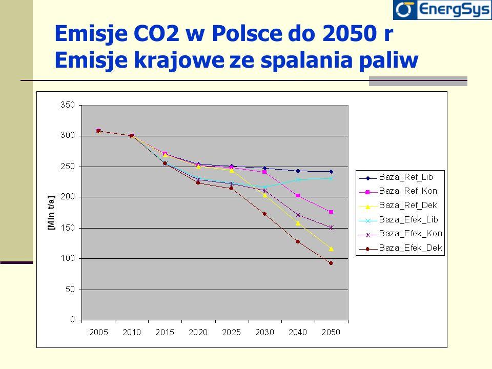 Emisje CO2 w Polsce do 2050 r Emisje krajowe ze spalania paliw