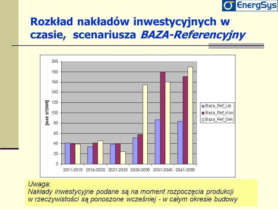 Rozkład nakładów inwestycyjnych w czasie, scenariusza BAZA-Referencyjny