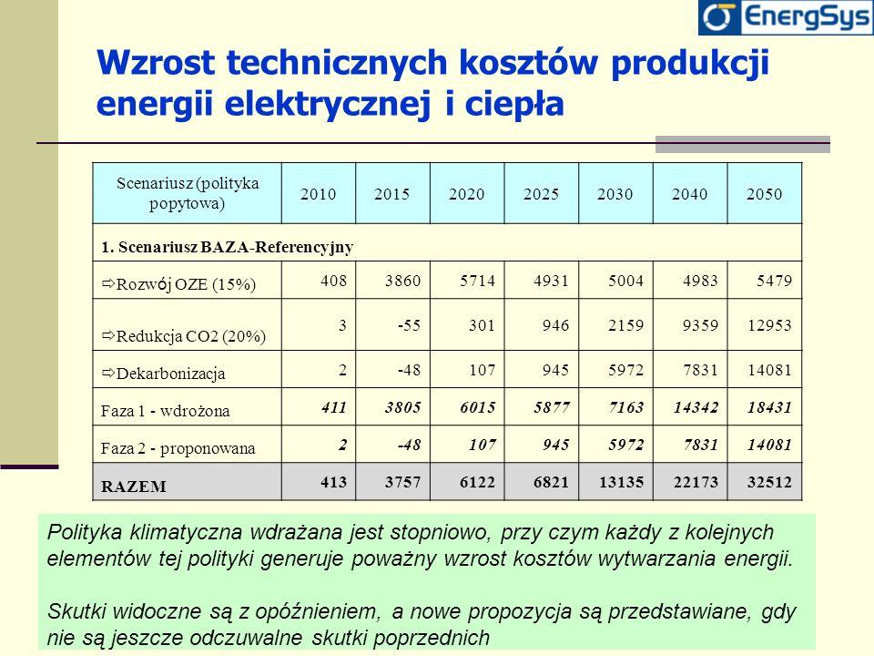 Wzrost technicznych kosztów produkcji energii elektrycznej i ciepła