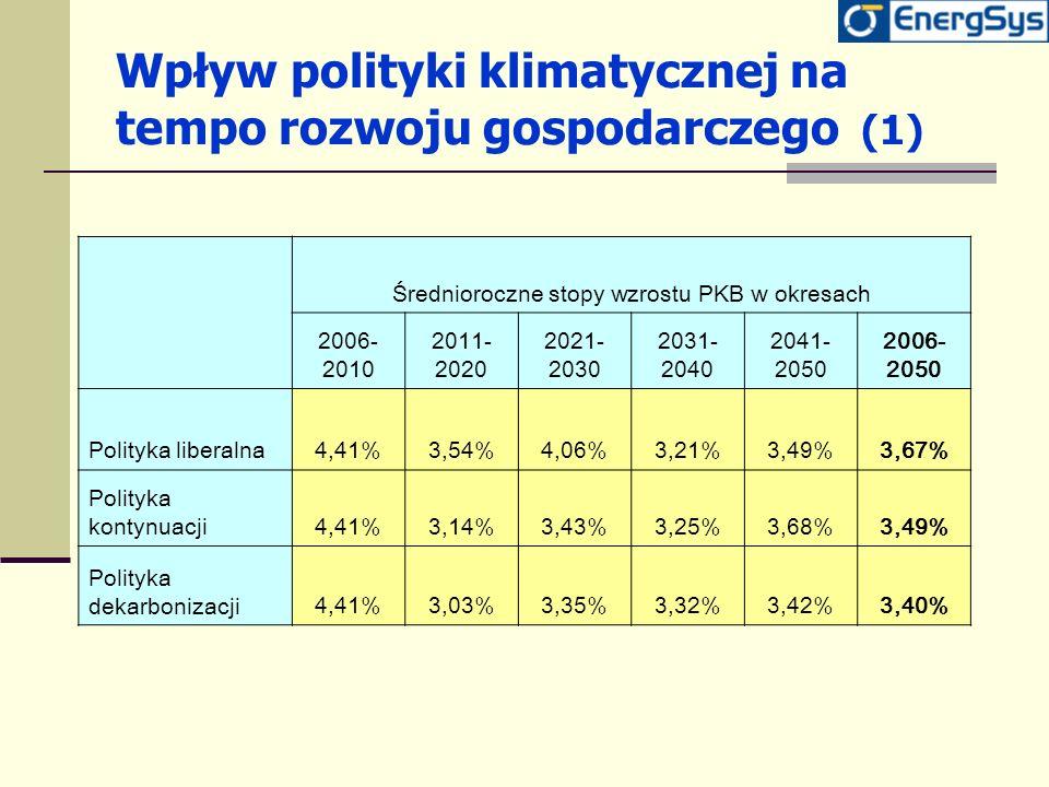 Wpływ polityki klimatycznej na tempo rozwoju gospodarczego (1)