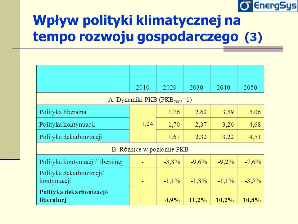 Wpływ polityki klimatycznej na tempo rozwoju gospodarczego (3)