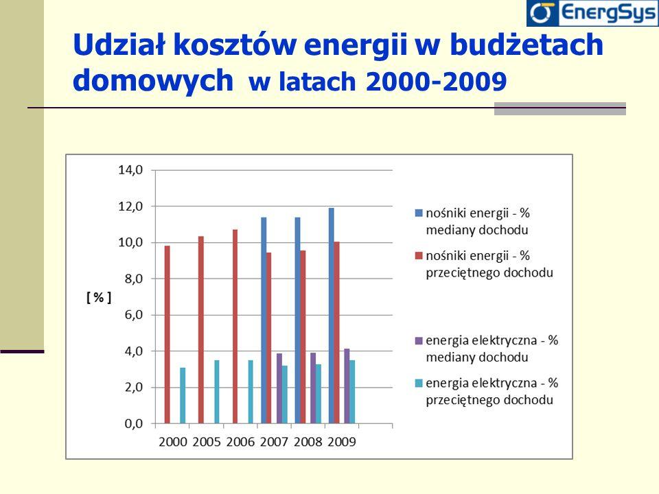 Udział kosztów energii w budżetach domowych w latach 2000-2009