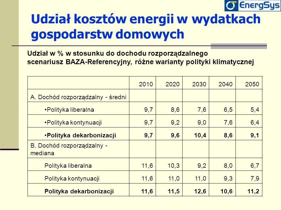 Udział kosztów energii w wydatkach gospodarstw domowych