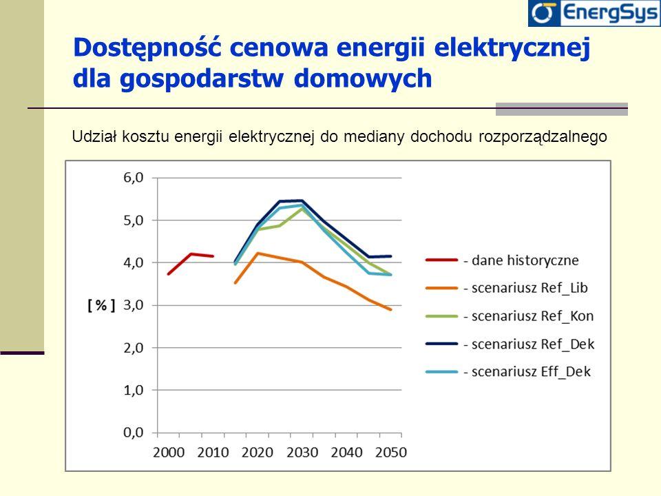 Dostępność cenowa energii elektrycznej dla gospodarstw domowych