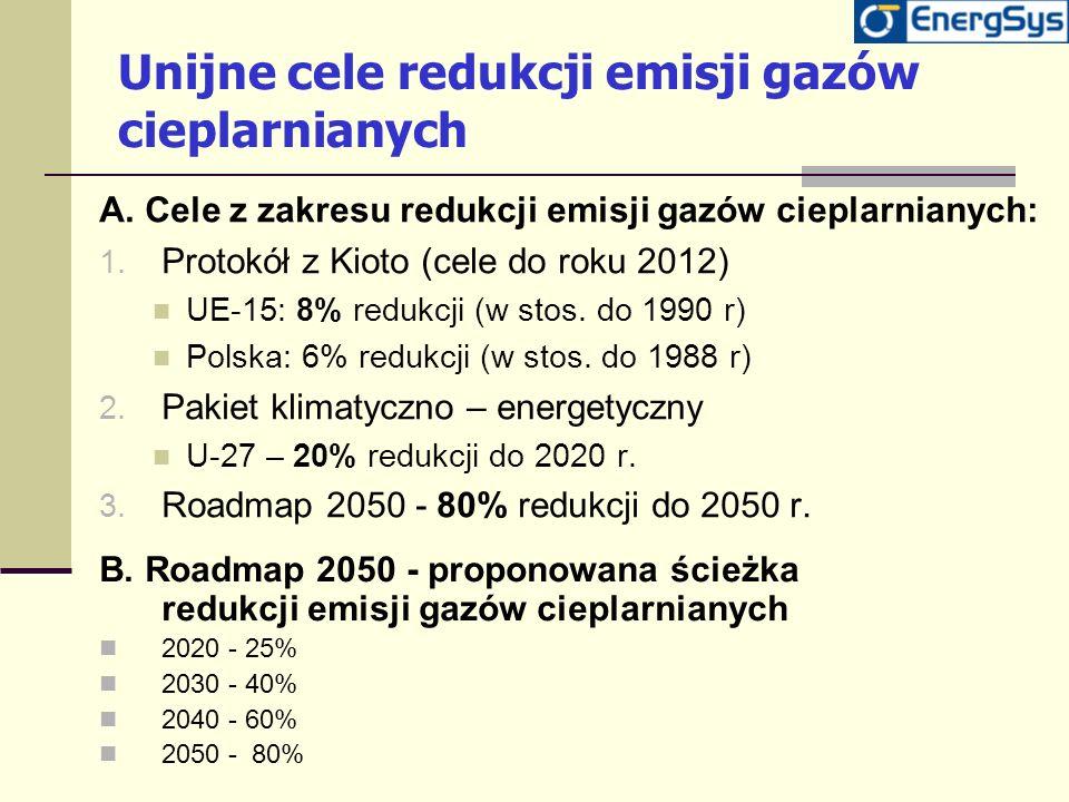 Unijne cele redukcji emisji gazów cieplarnianych