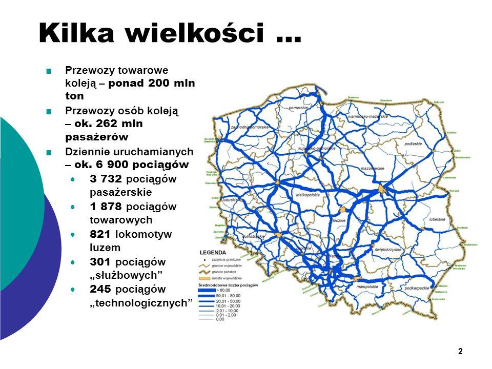 Kilka wielkości … Przewozy towarowe koleją – ponad 200 mln ton