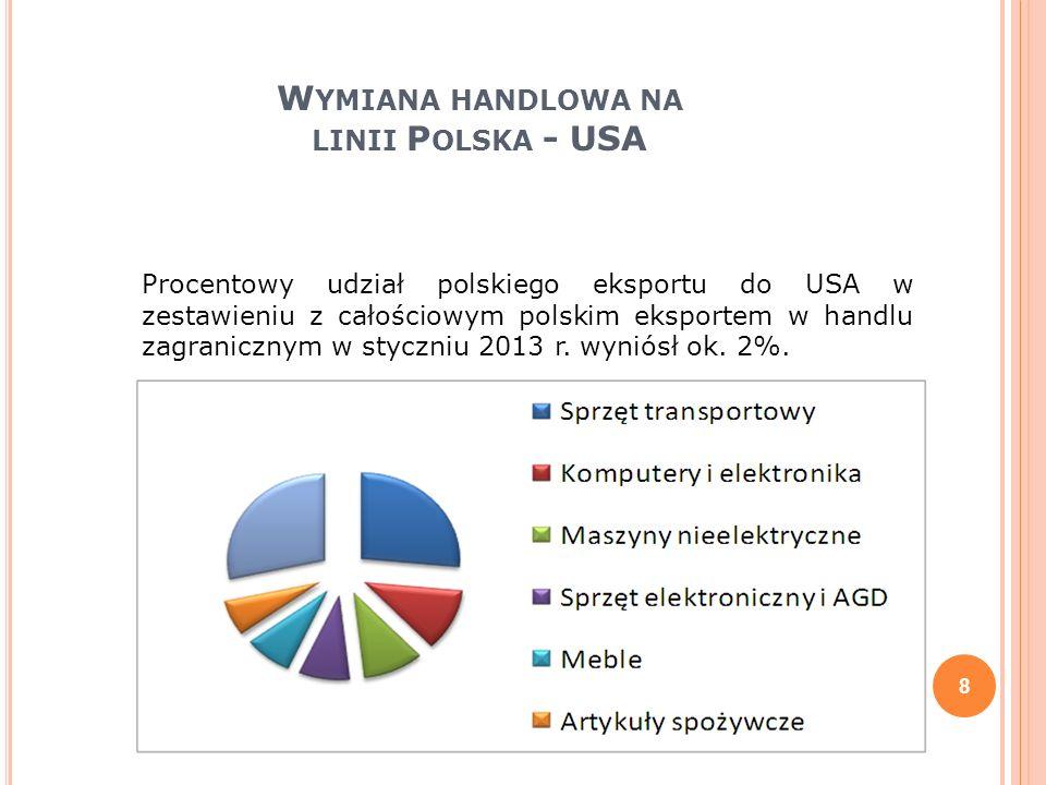 Wymiana handlowa na linii Polska - USA