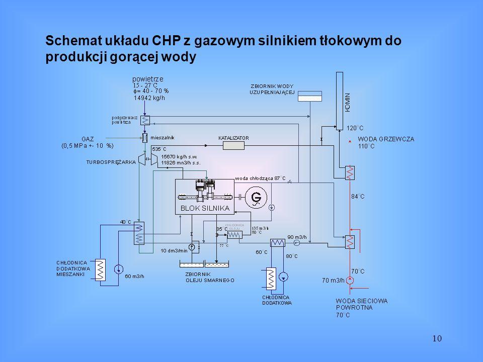 Schemat układu CHP z gazowym silnikiem tłokowym do produkcji gorącej wody