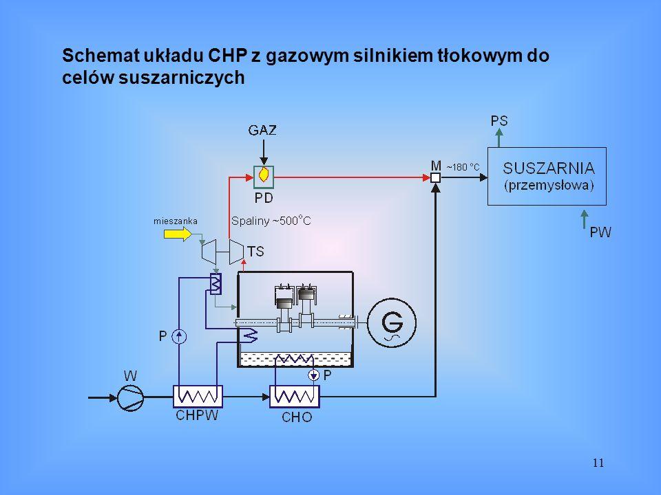 Schemat układu CHP z gazowym silnikiem tłokowym do celów suszarniczych