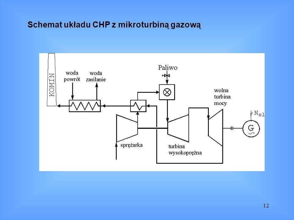Schemat układu CHP z mikroturbiną gazową