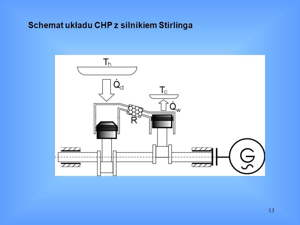 Schemat układu CHP z silnikiem Stirlinga