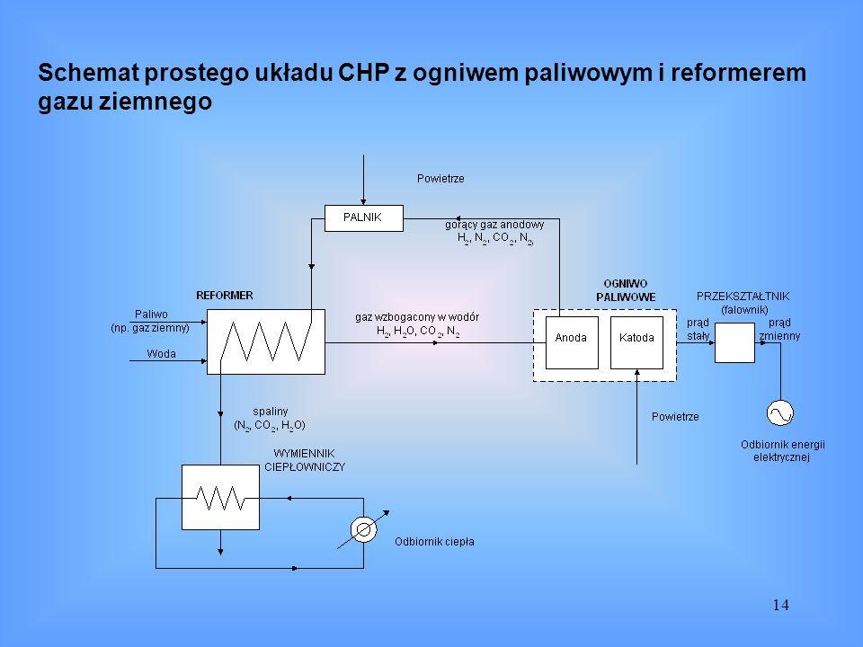 Schemat prostego układu CHP z ogniwem paliwowym i reformerem gazu ziemnego