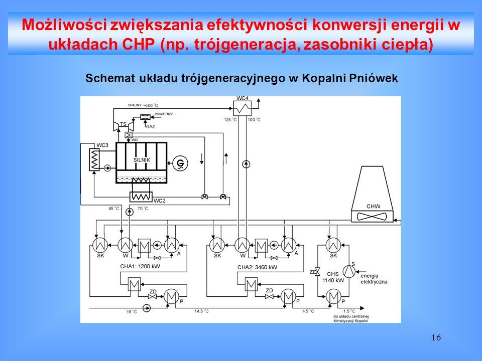 Możliwości zwiększania efektywności konwersji energii w układach CHP (np. trójgeneracja, zasobniki ciepła)