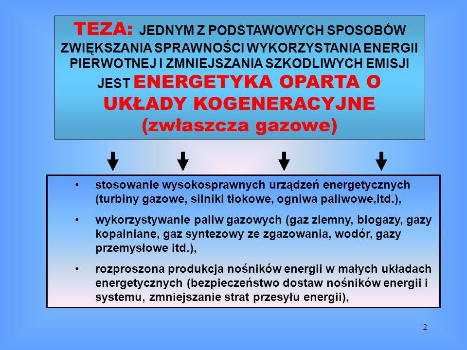 TEZA: JEDNYM Z PODSTAWOWYCH SPOSOBÓW ZWIĘKSZANIA SPRAWNOŚCI WYKORZYSTANIA ENERGII PIERWOTNEJ I ZMNIEJSZANIA SZKODLIWYCH EMISJI JEST ENERGETYKA OPARTA O UKŁADY KOGENERACYJNE (zwłaszcza gazowe)