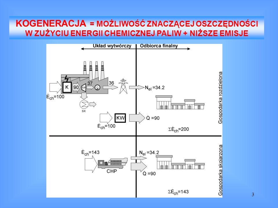 KOGENERACJA = MOŻLIWOŚĆ ZNACZĄCEJ OSZCZĘDNOŚCI W ZUŻYCIU ENERGII CHEMICZNEJ PALIW + NIŻSZE EMISJE