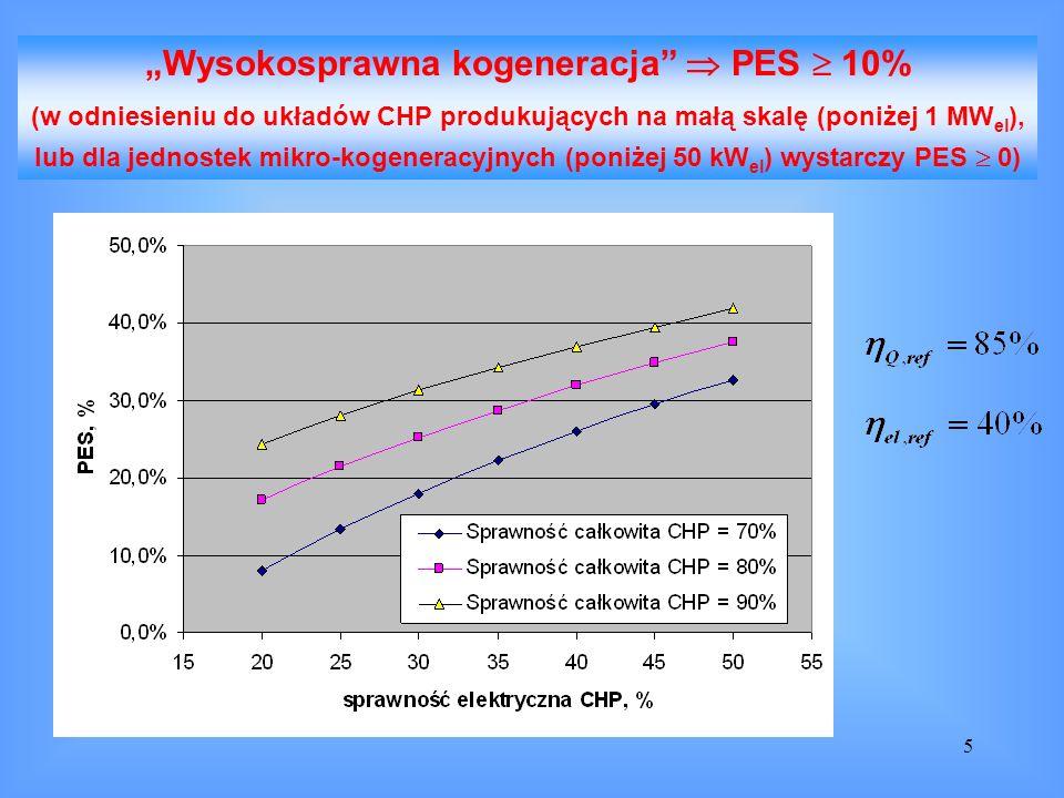 """""""Wysokosprawna kogeneracja  PES  10%"""