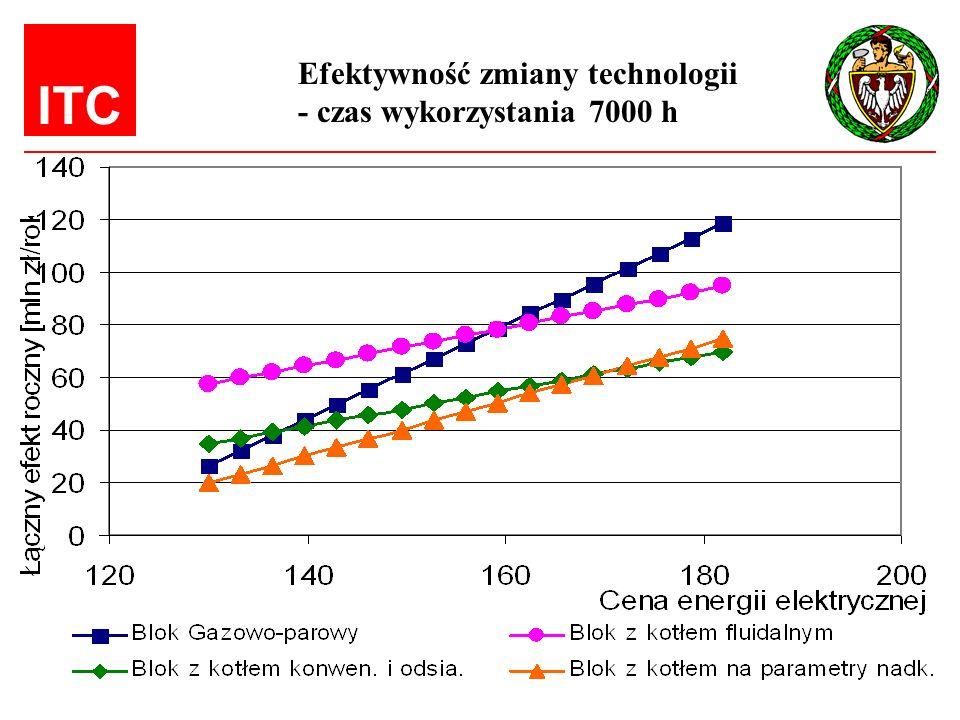 Efektywność zmiany technologii
