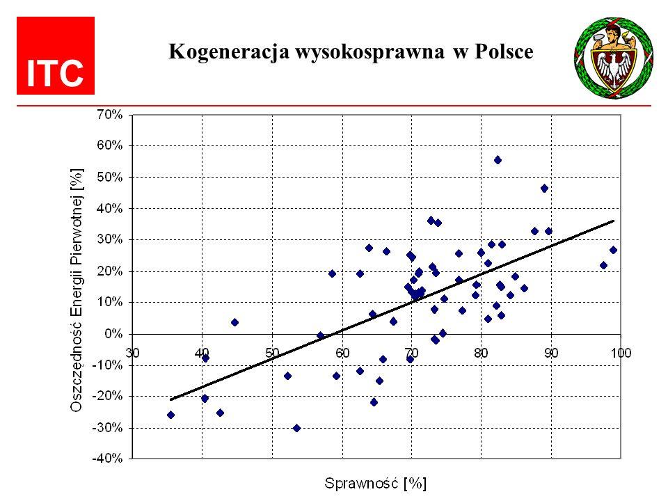 Kogeneracja wysokosprawna w Polsce
