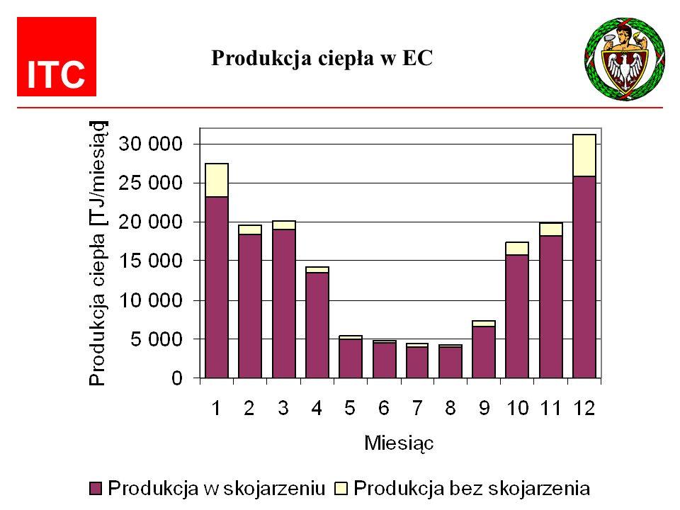 Produkcja ciepła w EC