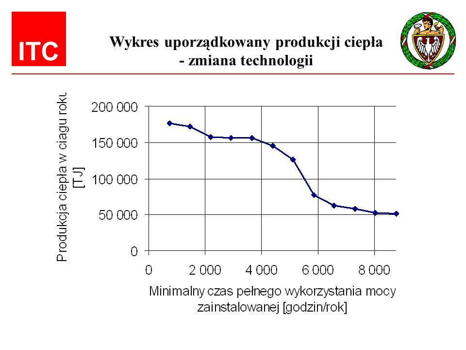 Wykres uporządkowany produkcji ciepła