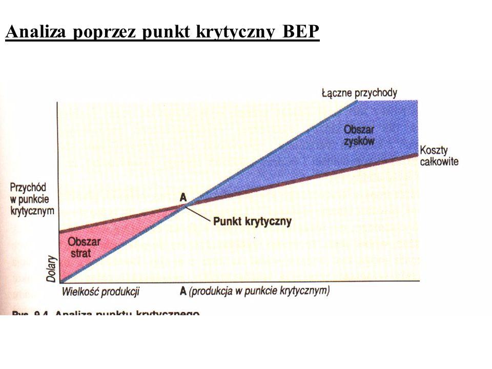 Analiza poprzez punkt krytyczny BEP
