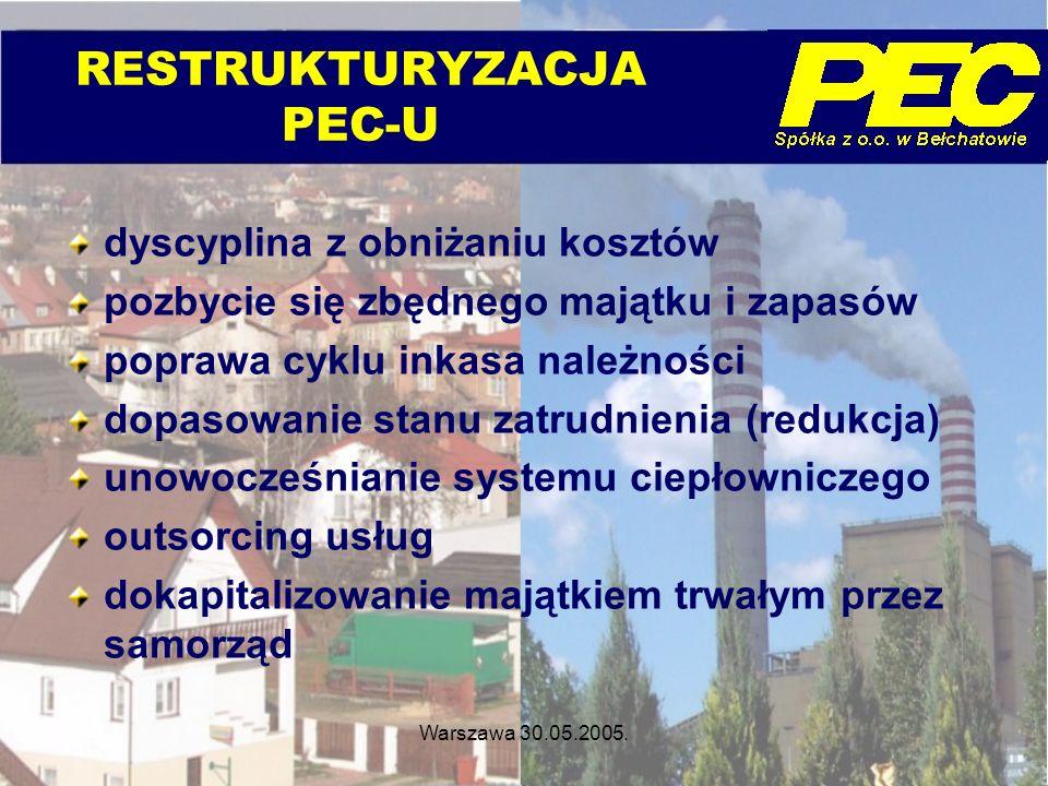 RESTRUKTURYZACJA PEC-U