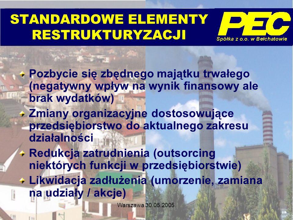 STANDARDOWE ELEMENTY RESTRUKTURYZACJI