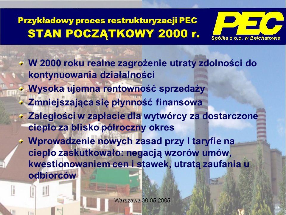 Przykładowy proces restrukturyzacji PEC STAN POCZĄTKOWY 2000 r.