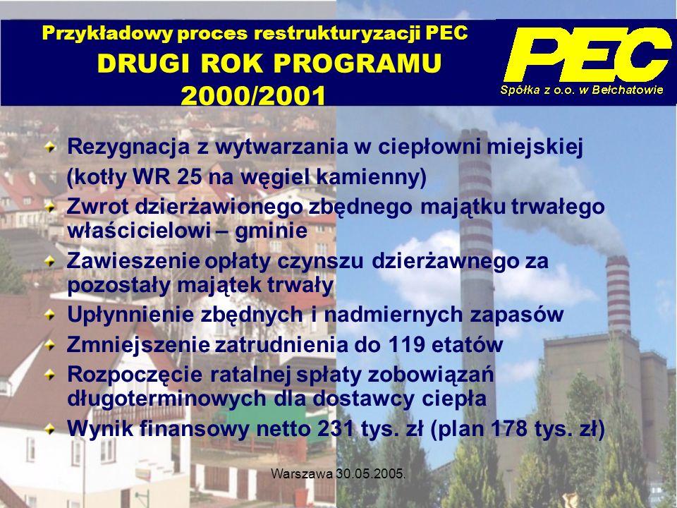 Przykładowy proces restrukturyzacji PEC DRUGI ROK PROGRAMU 2000/2001