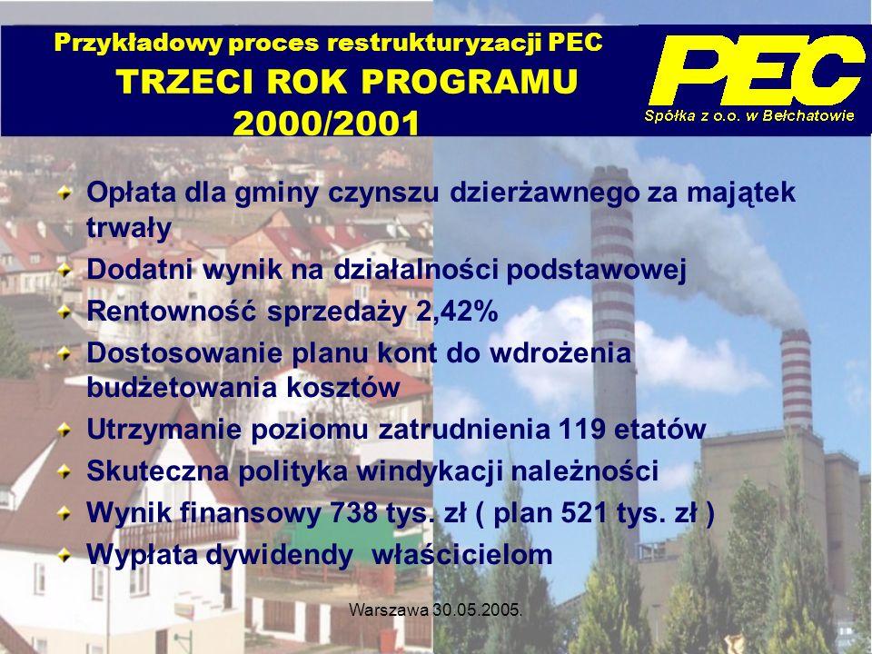 Przykładowy proces restrukturyzacji PEC TRZECI ROK PROGRAMU 2000/2001