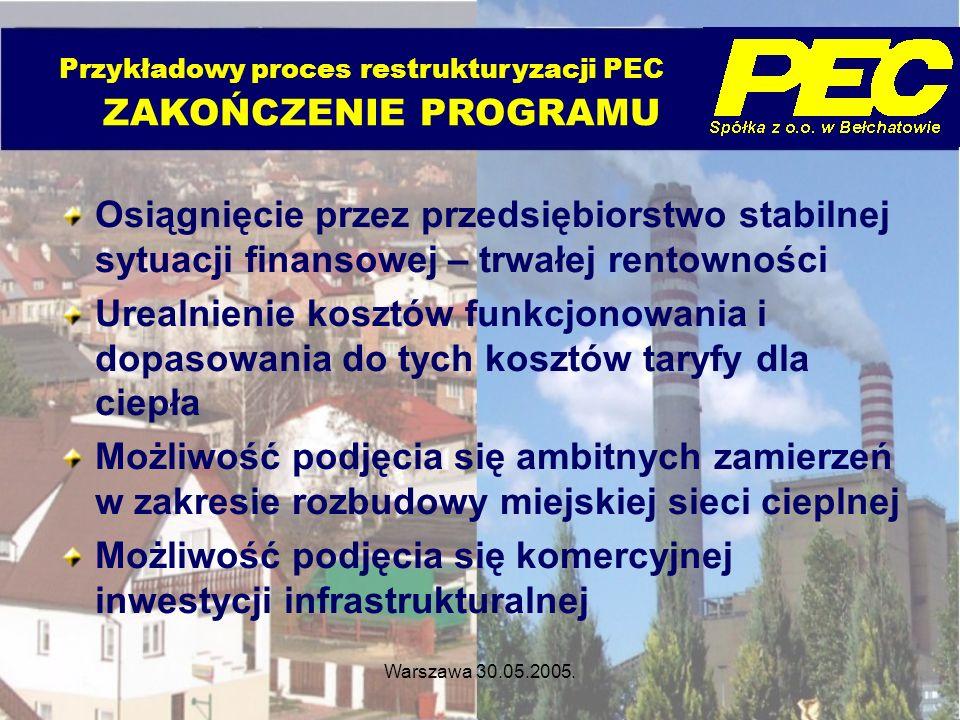 Przykładowy proces restrukturyzacji PEC ZAKOŃCZENIE PROGRAMU