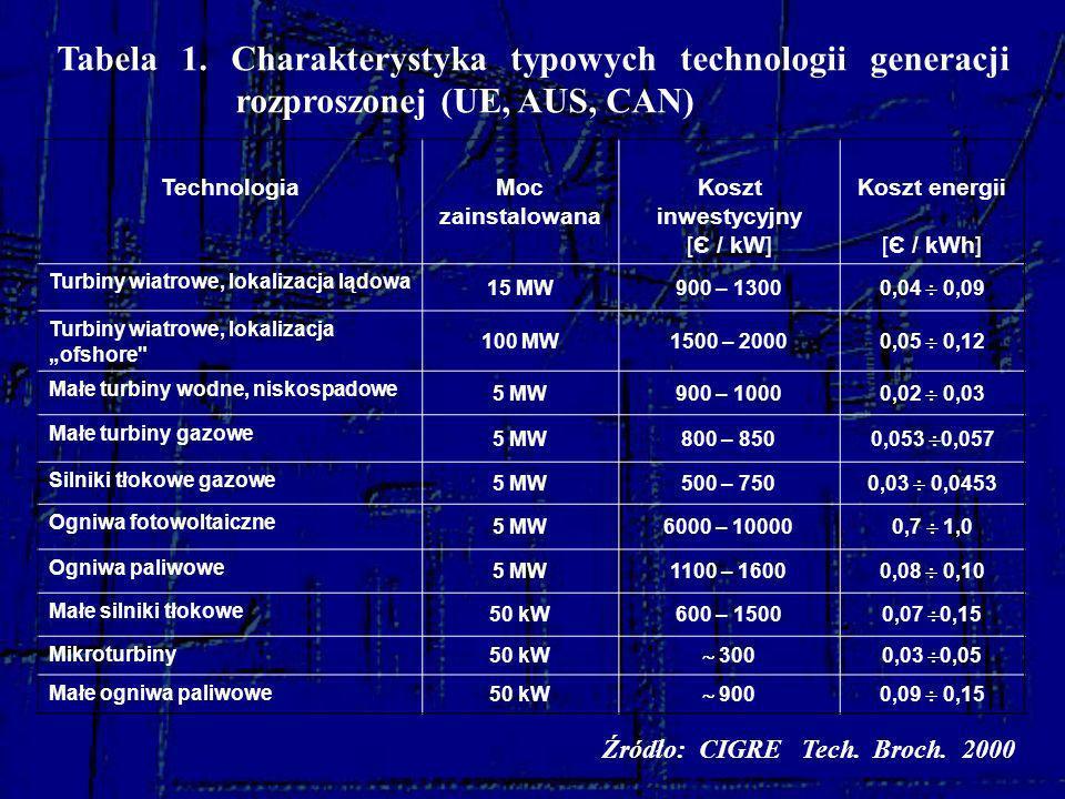Tabela 1. Charakterystyka typowych technologii generacji rozproszonej (UE, AUS, CAN)