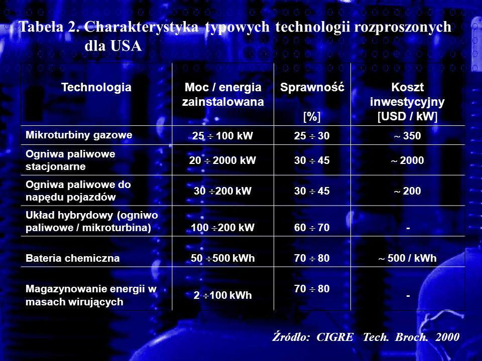 Moc / energia zainstalowana