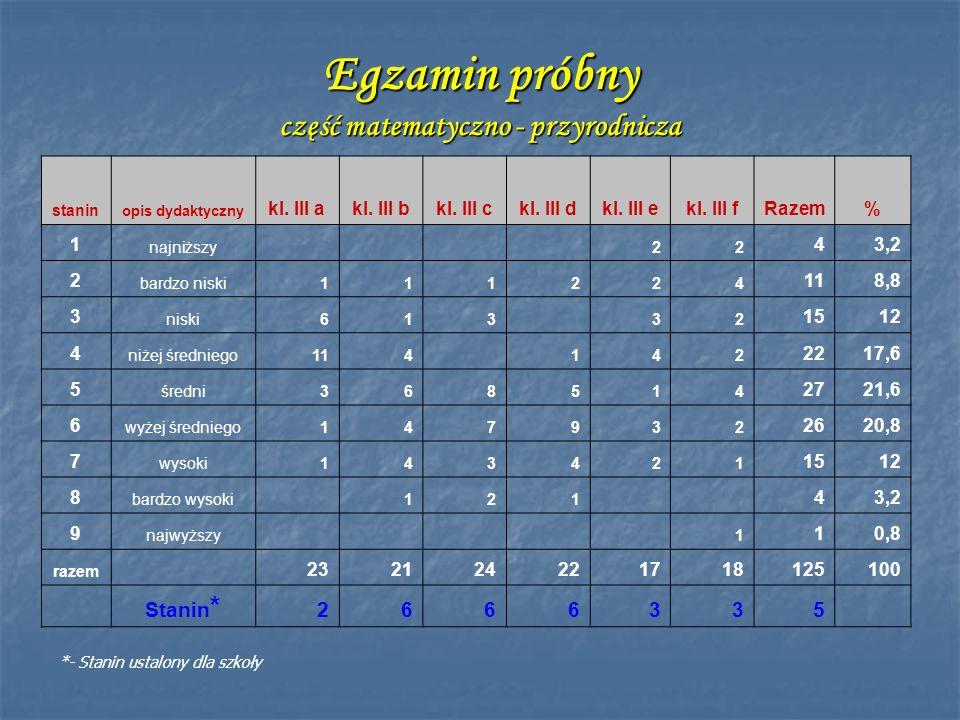 Egzamin próbny część matematyczno - przyrodnicza