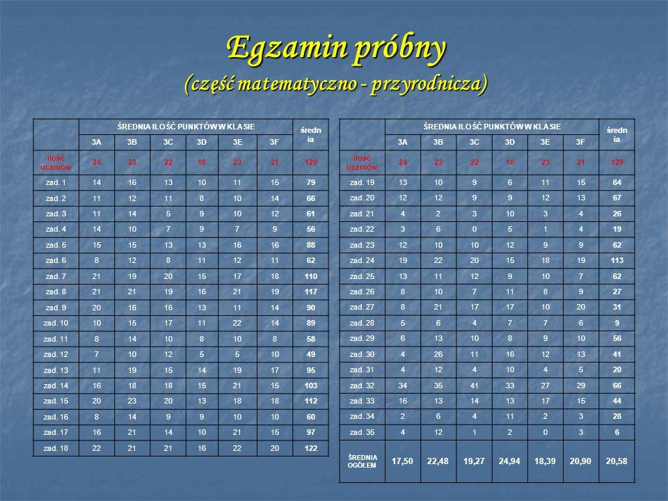 Egzamin próbny (część matematyczno - przyrodnicza)