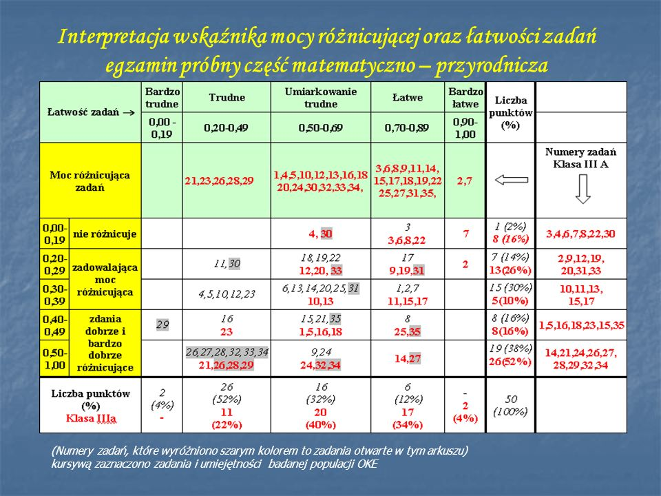 Interpretacja wskaźnika mocy różnicującej oraz łatwości zadań egzamin próbny część matematyczno – przyrodnicza