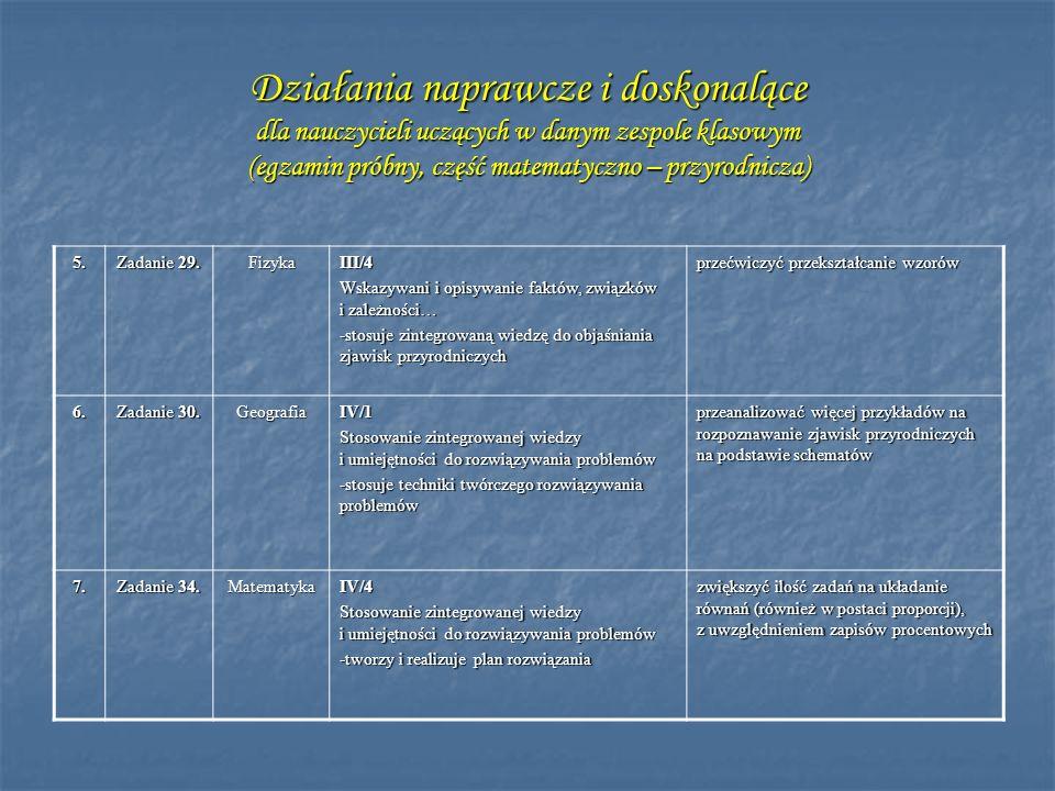 Działania naprawcze i doskonalące dla nauczycieli uczących w danym zespole klasowym (egzamin próbny, część matematyczno – przyrodnicza)