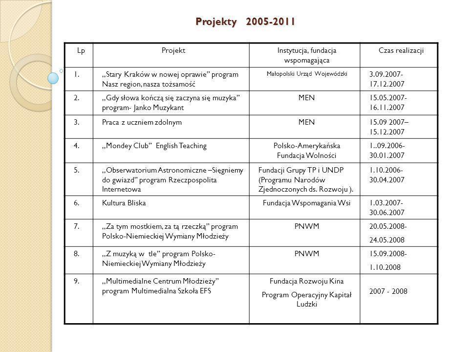 Projekty 2005-2011 Lp Projekt Instytucja, fundacja wspomagająca