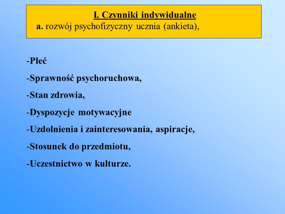 I. Czynniki indywidualne