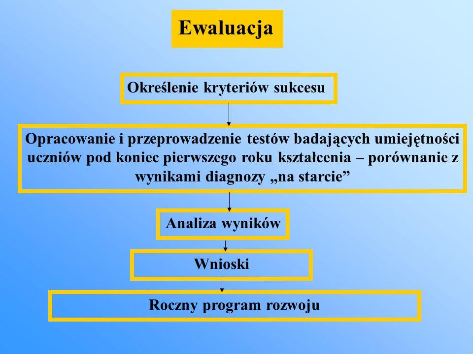 Roczny program rozwoju